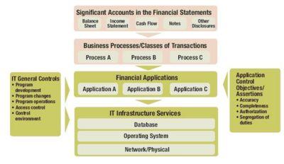Information Systems Audit Methodology Wikieducator