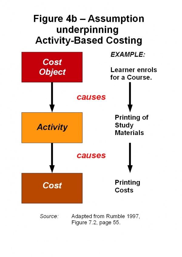 abc activity based costing case study Customer profitability analysis with time-driven activity-based costing the case study of polish laboratory diagnostics market's enterprise.