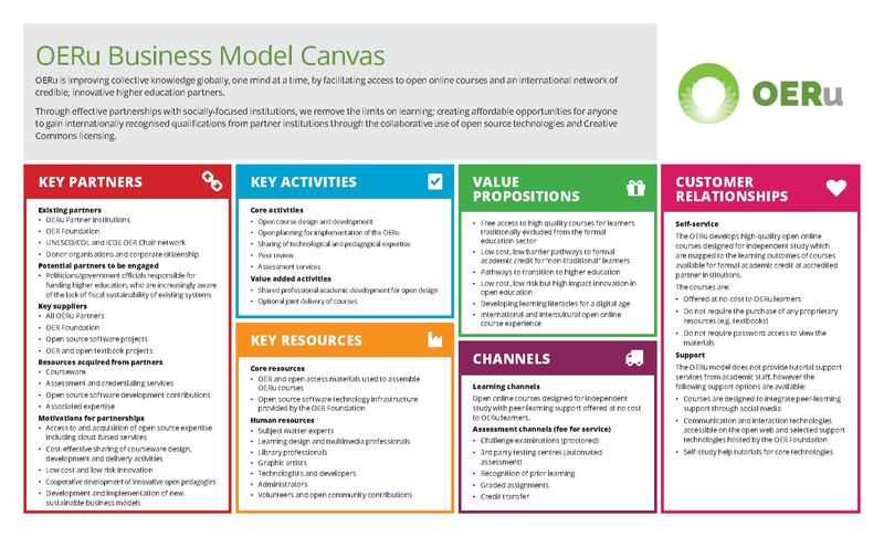 how to write a business model canvas report