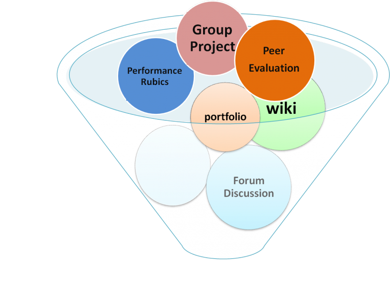 group research project Group research project - expert writers, exclusive services, timely delivery and other advantages can be found in our custom writing service let assignment overview: as diana taylor points out in her.