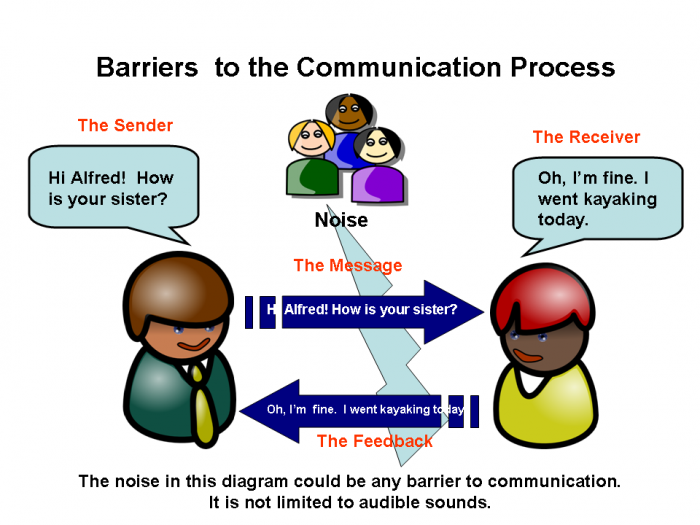 barriers in classrom communication Communication barriers in the classroom may exist if oral communication is not clear communication only occurs when the listener hears and understands your.