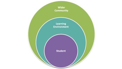 the design of constructive learning environments Teaching with the constructivist learning theory what is the best method of teaching to use one of the first things a teacher must do when considering how to teach students is to acknowledge that each student does not learn in the same way.