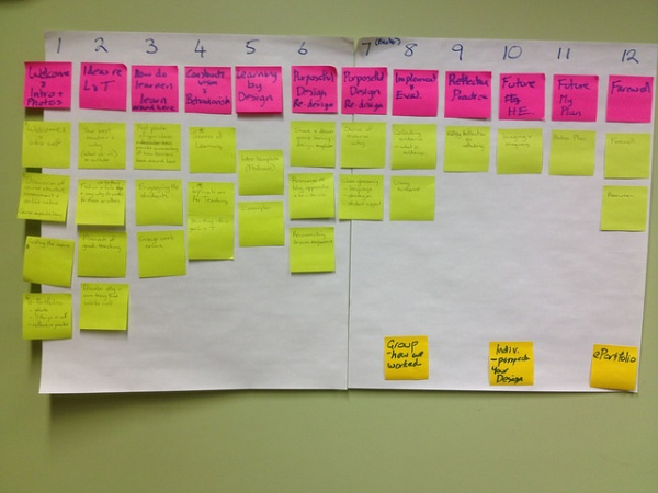 Digital skills for collaborative oer development storyboarding