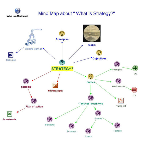 Figure 4: Mind mapping tool