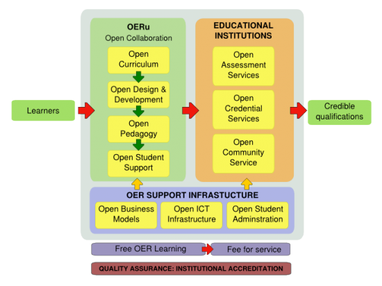 550px-OERU-logic-model.png