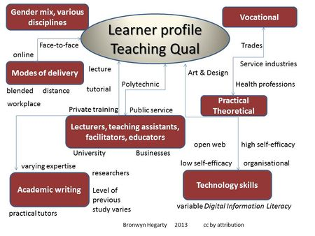 an analysis of the learner 8 analysis 8 instructional analysis  by the learner to meet objectives and achieve  cdc's e-learning essentials.