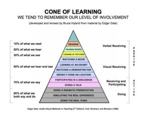 Cone of Learning.jpg