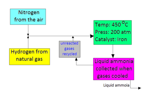 a study of the haber process Ammonia production and the haber process tutorial suitable for chemistry  students  the reaction between nitrogen gas and hydrogen gas to produce  ammonia gas is an  petrochemical case study: ethene (ethylene) production.