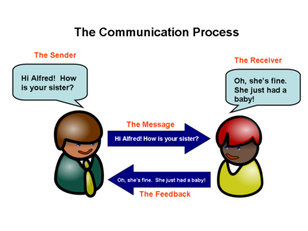 communication process model example