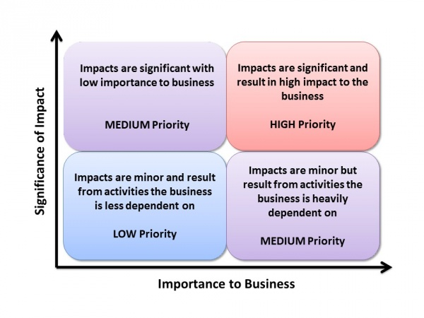 prioritising identified sustainability impacts