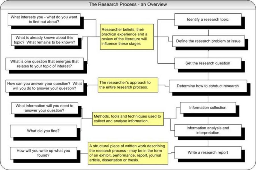 the research process   wikieducatoran overview of the research process