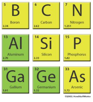 External Image 300px Si In Periodic Table Jpg