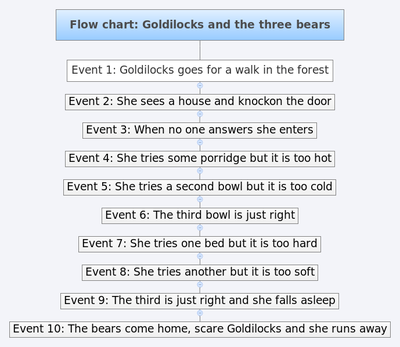 Flow chart- Goldilocks and the three bears.png