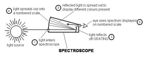 Chemistry - Observing Light Spectrum 3.JPG
