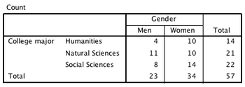 Table of gender by major.png
